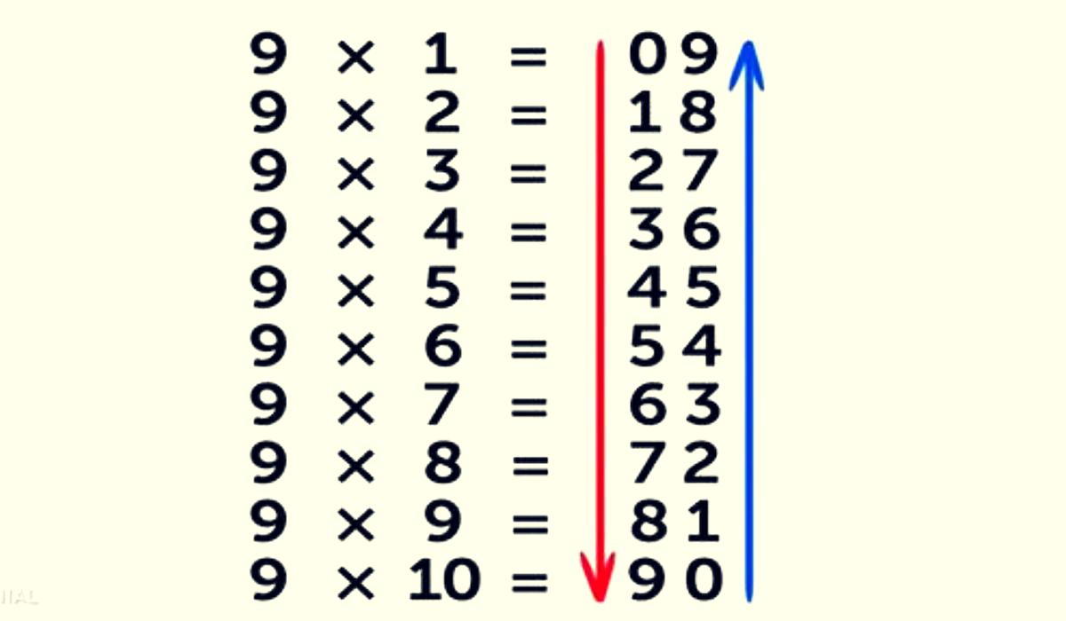 9 trucos matemáticos que no te enseñaron en la escuela. ¡Con ESTO ya no necesitarás la calculadora!